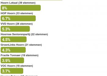 Weinig wijzigingen in Hoornse schaduwverkiezing Dichtbij.nl