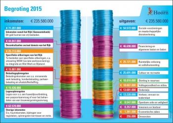 Begroting Hoorn 2015: 'investeren ondanks bezuinigingen'