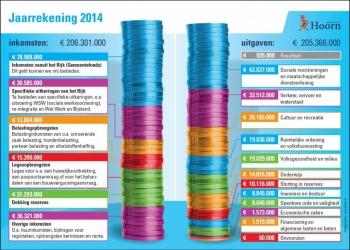 Hoorn sluit 2014 af met positief saldo van 935.000 euro