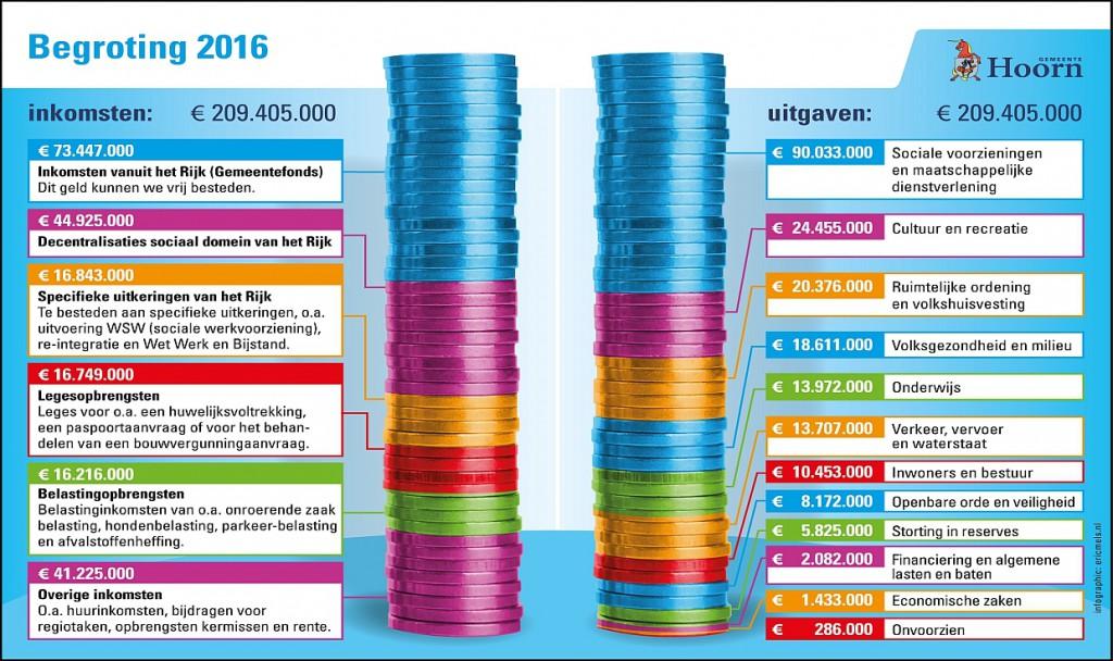 Hoe verdeelt Hoorn budget 2016 van 209 miljoen?