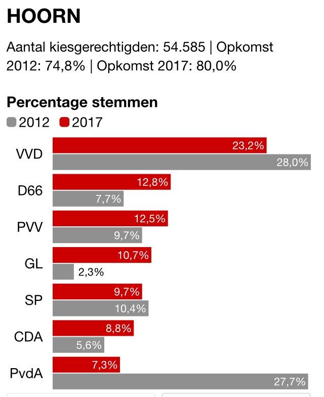 Voorlopige uitslag Tweede Kamerverkiezingen 2017 Hoorn