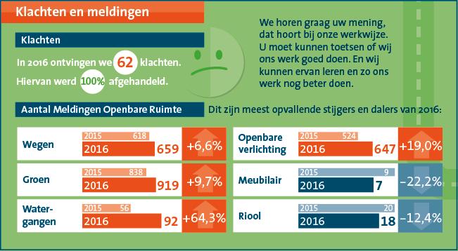 Burgerjaarverslag Medemblik 2016 in woorden, cijfers en plaatjes