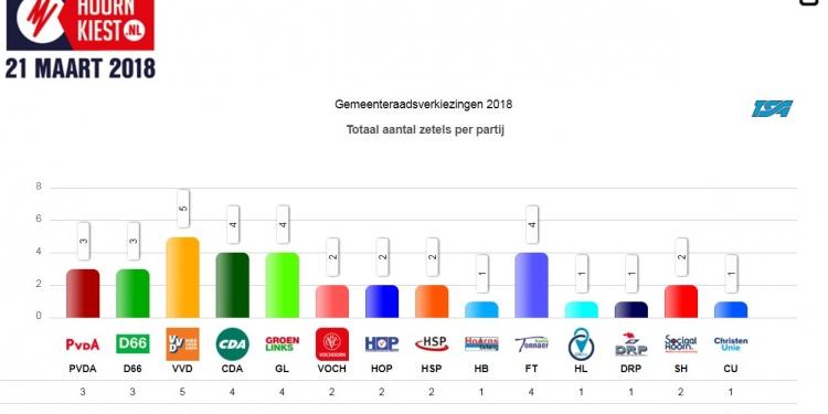 14 partijen minimaal een zetel, VVD de grootste in Hoorn