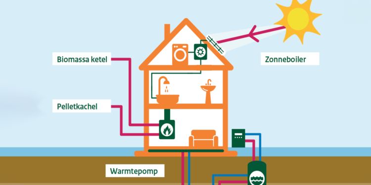Warmtepomp, zonneboiler of pelletkachel? Subsidie mogelijk
