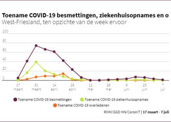 Update Coronacijfers eerste week juli voor de regio Westfriesland