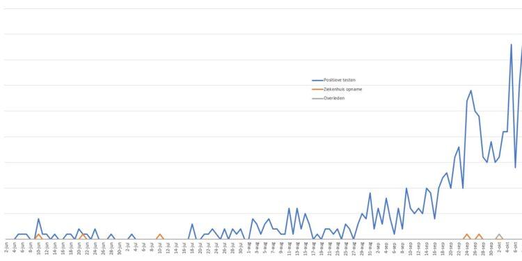 40 nieuwe corona meldingen; Aantal blijft toenemen in Westfriesland