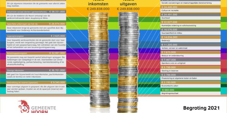 Tekort Hoorn teruggedrongen tot 2 miljoen euro